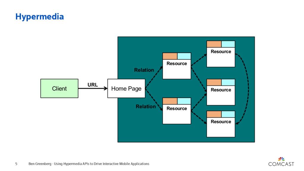 Hypermedia Ben Greenberg - Using Hypermedia API...