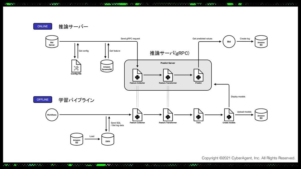 推論サーバ(gRPC) 学習パイプライン 推論サーバー