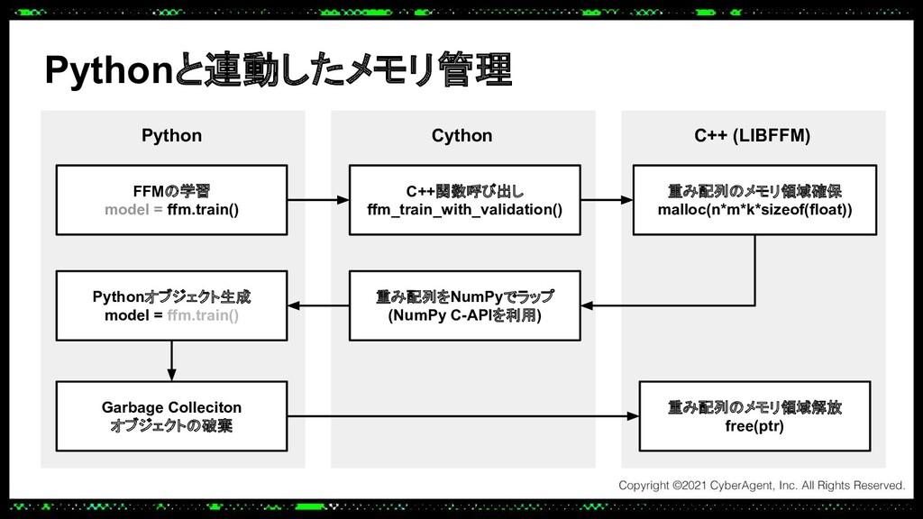 Pythonと連動したメモリ管理 C++ (LIBFFM) Cython 重み配列のメモリ領域...