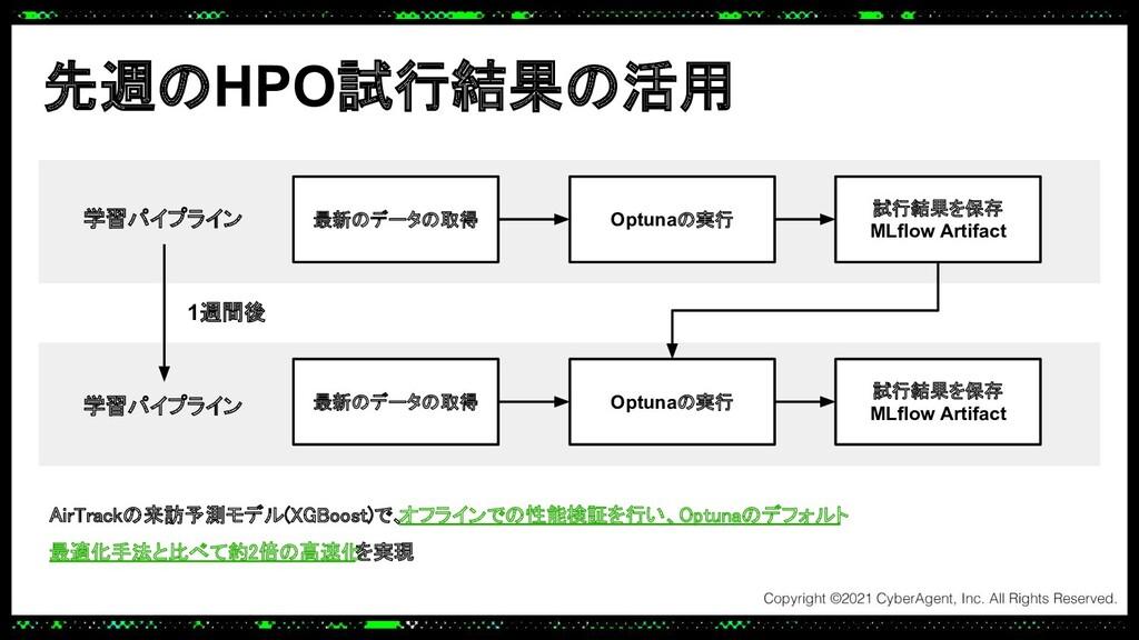 先週のHPO試行結果の活用 最新のデータの取得 学習パイプライン Optunaの実行 試行結果...