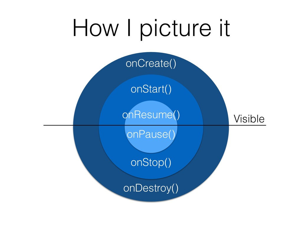 How I picture it onCreate() onStart() onResume(...