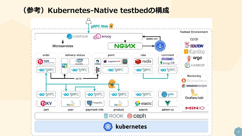 6 (参考)Kubernetes-Native testbedの構成