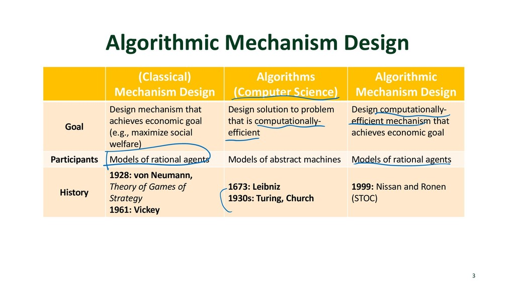 Algorithmic Mechanism Design 3 (Classical) Mech...