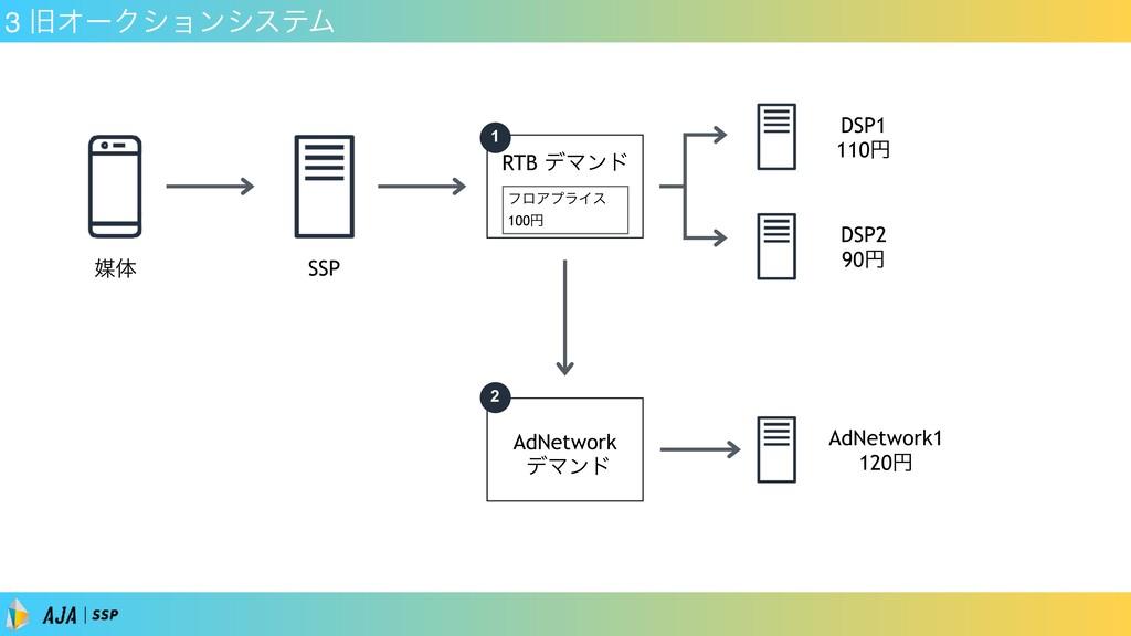 3 چΦʔΫγϣϯγεςϜ SSP ഔମ RTB σϚϯυ DSP1 110ԁ DSP2 90...