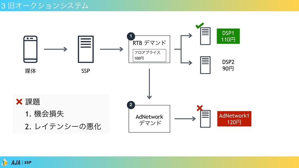 3 چΦʔΫγϣϯγεςϜ SSP ഔମ DSP1 110ԁ DSP2 90ԁ 1 AdNet...