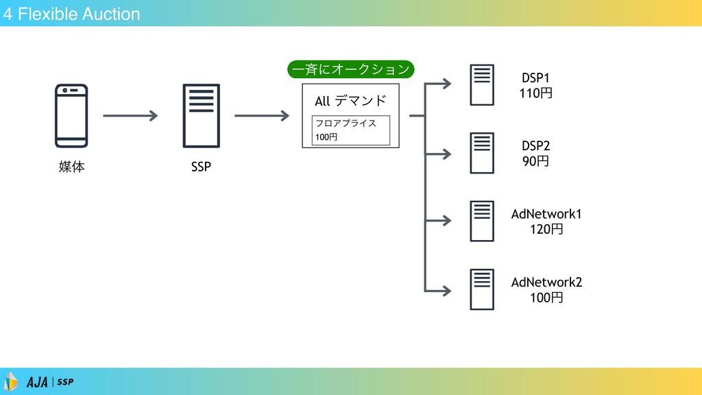 4 Flexible Auction SSP ഔମ DSP1 110ԁ DSP2 90ԁ Ad...