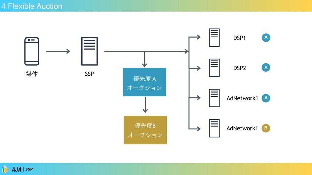 A 4 Flexible Auction SSP ഔମ DSP1 ༏ઌ A ΦʔΫγϣϯ ༏...