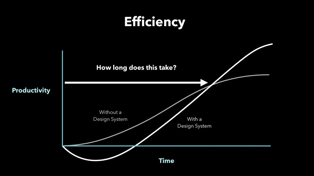 Productivity Time With a Design System Without ...