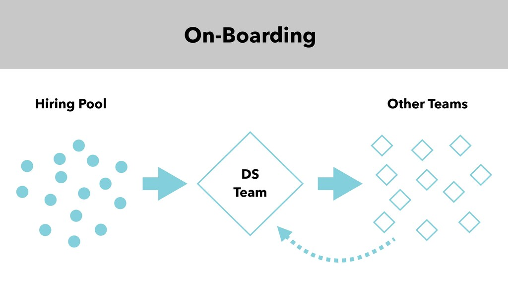 On-Boarding DS Team Hiring Pool Other Teams