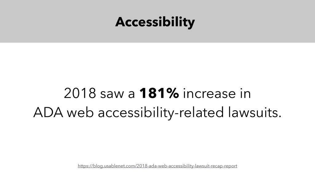 2018 saw a 181% increase in ADA web accessibili...