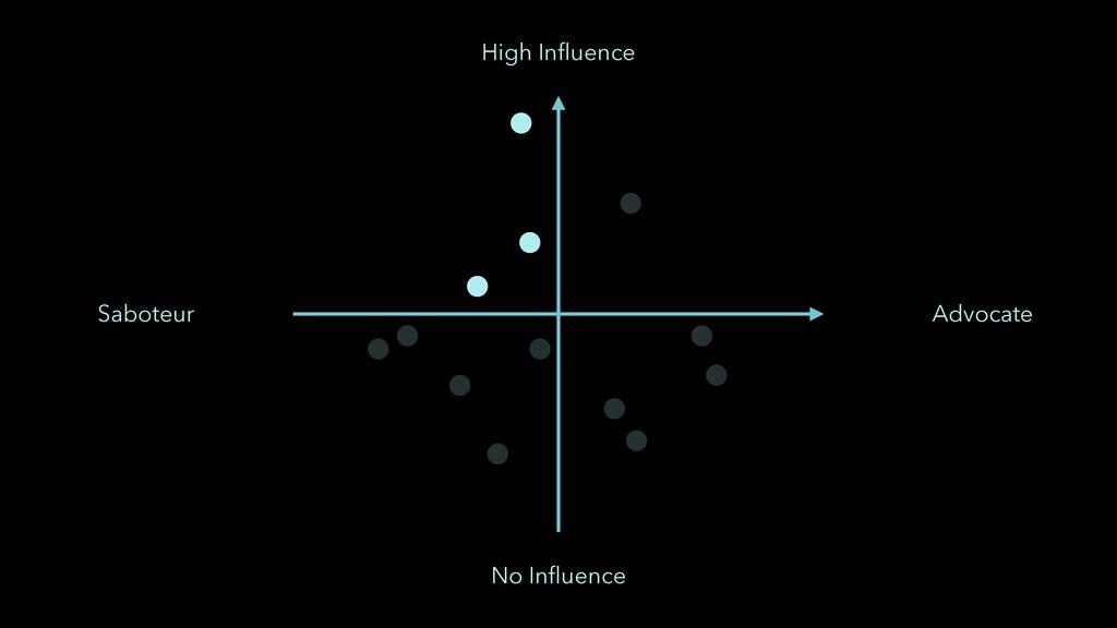 No Influence High Influence Saboteur Advocate