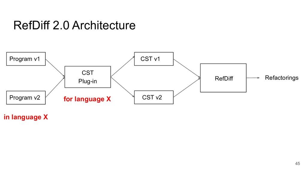 RefDiff 2.0 Architecture 45 CST Plug-in Program...
