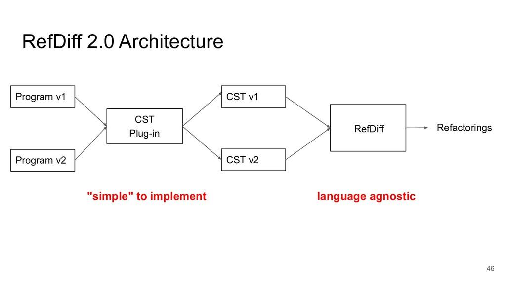 RefDiff 2.0 Architecture 46 CST Plug-in Program...