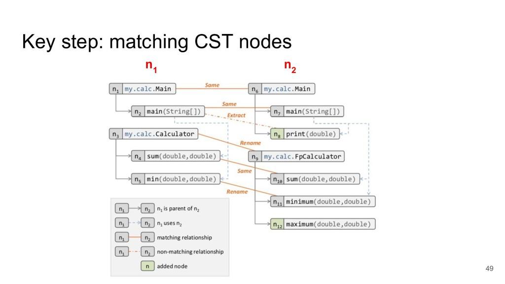 Key step: matching CST nodes 49 n 1 n 2