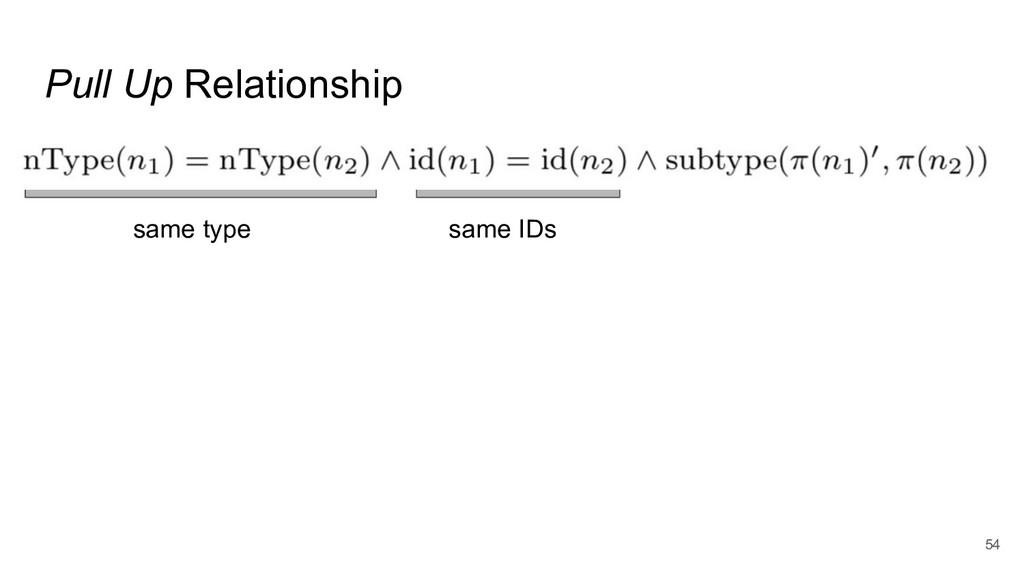 Pull Up Relationship 54 same type same IDs