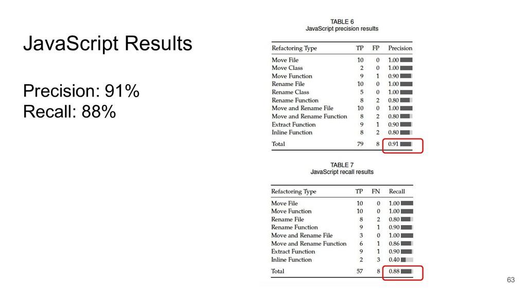 JavaScript Results Precision: 91% Recall: 88% 63