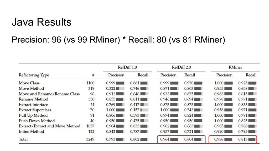Java Results Precision: 96 (vs 99 RMiner) * Rec...