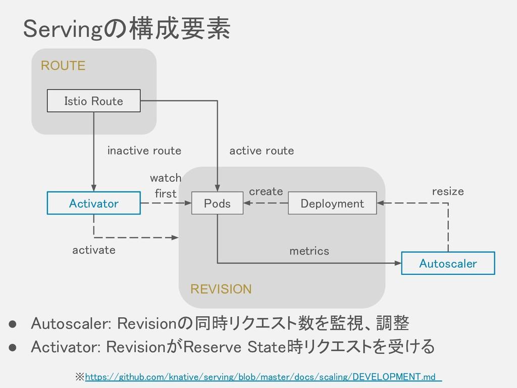 REVISION Servingの構成要素 ※https://github.com/knat...