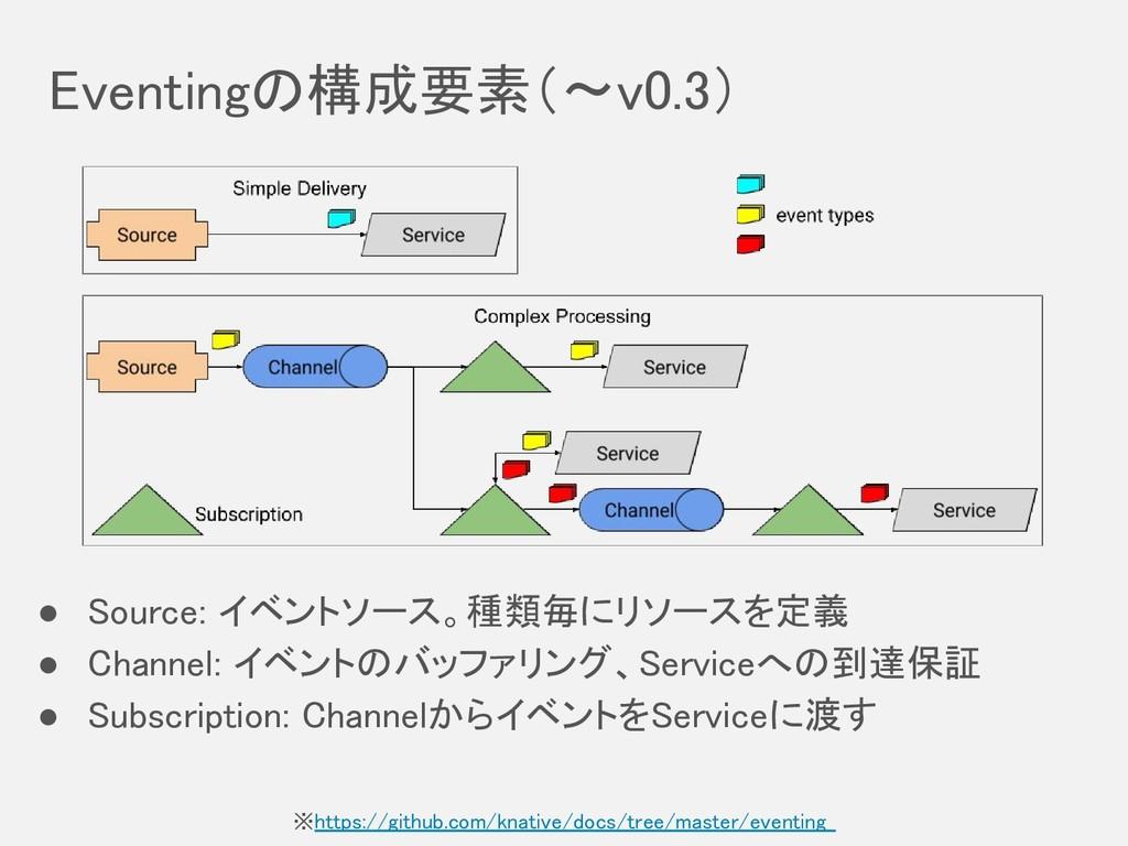 Eventingの構成要素(〜v0.3) ※https://github.com/knati...