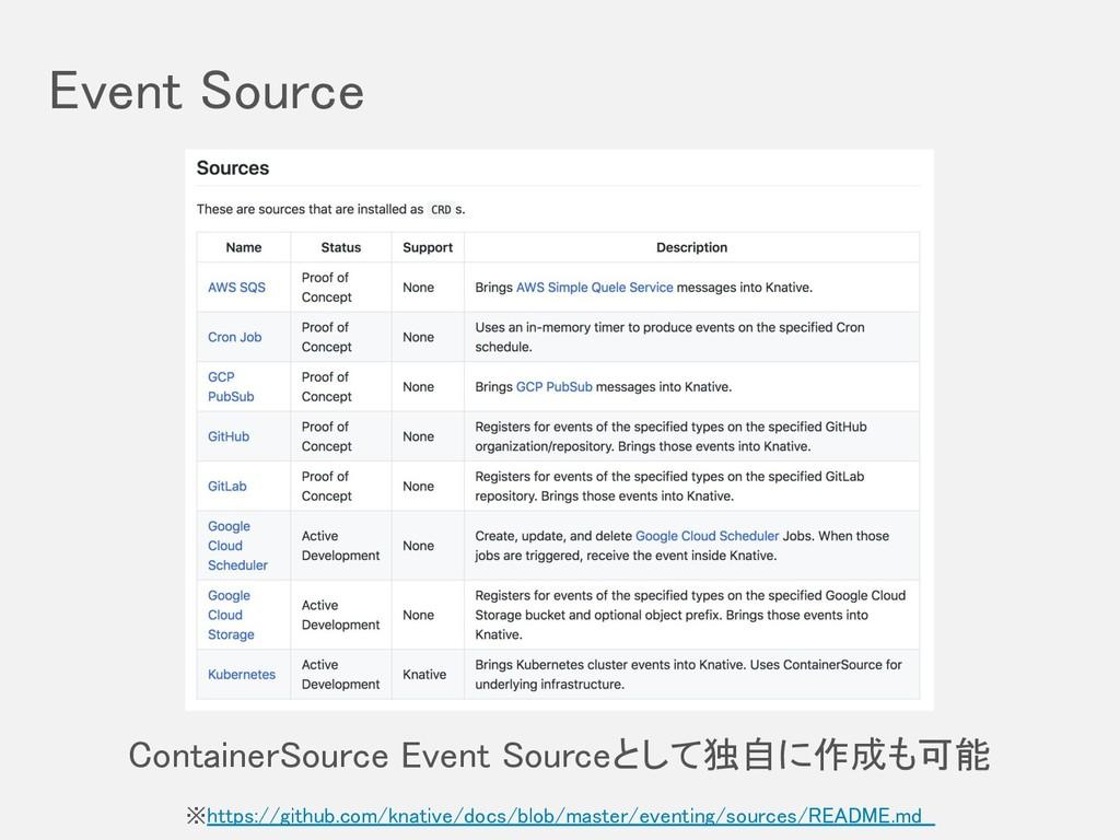 Event Source ※https://github.com/knative/docs/...