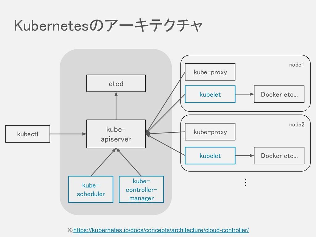 Kubernetesのアーキテクチャ node2 node1 kubectl etcd...