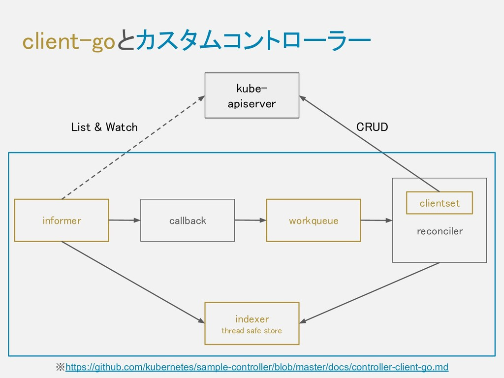 client-goとカスタムコントローラー ※https://github.com/kube...