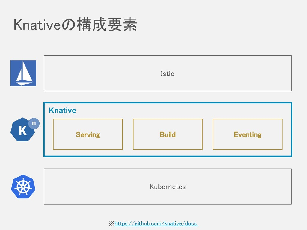 Knativeの構成要素 ※https://github.com/knative/docs ...