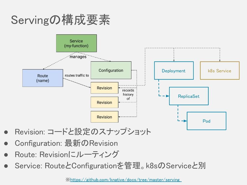 Servingの構成要素 ※https://github.com/knative/docs/...