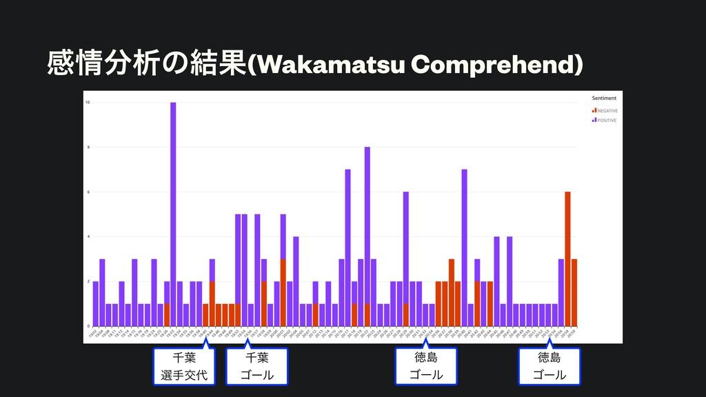 ײੳͷ݁Ռ(Wakamatsu Comprehend) ઍ༿ બखަ ઍ༿ ΰʔϧ ...