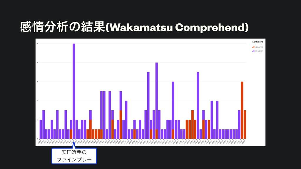 ײੳͷ݁Ռ(Wakamatsu Comprehend) ҆ాબखͷ ϑΝΠϯϓϨʔ