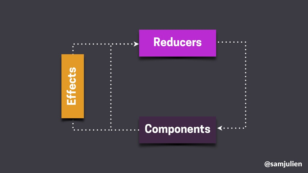 Reducers Components Effects @samjulien