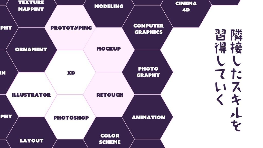 Photoshop Illustrator XD Prototyping TEXTURE MA...