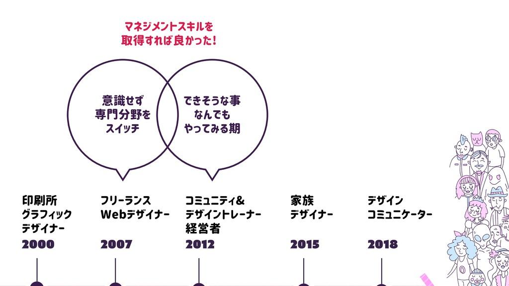 2000 印刷所 グラフィック デザイナー 2007 フリーランス Webデザイナー 2018...