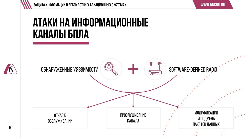 6 Защита информации в беспилотных авиационных с...