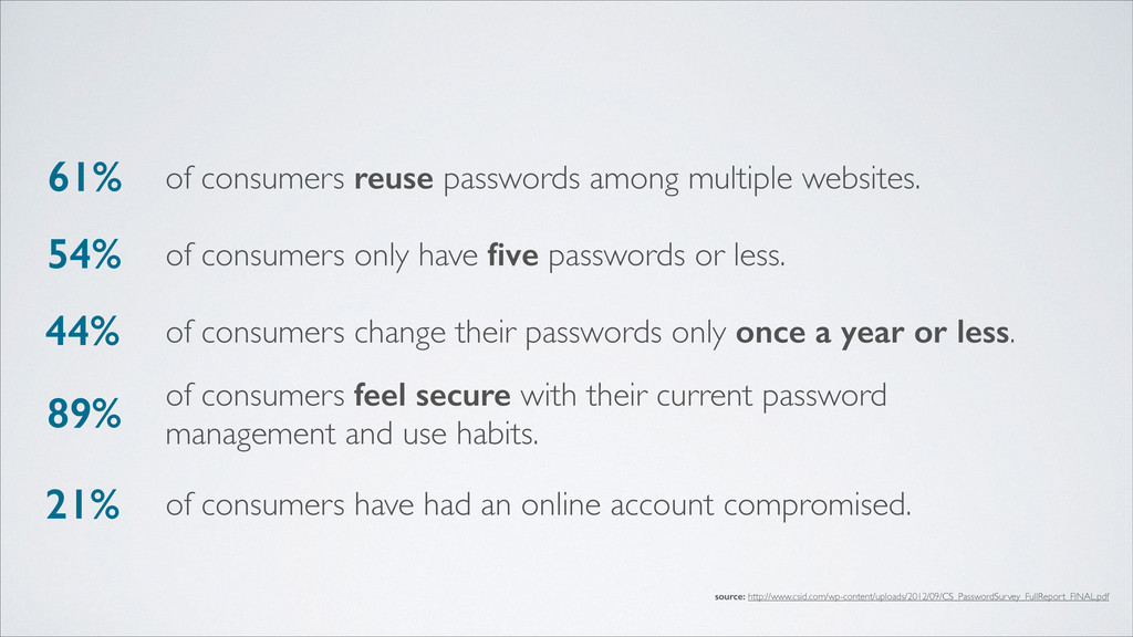 61% 54% 44% 89% 21% of consumers reuse password...