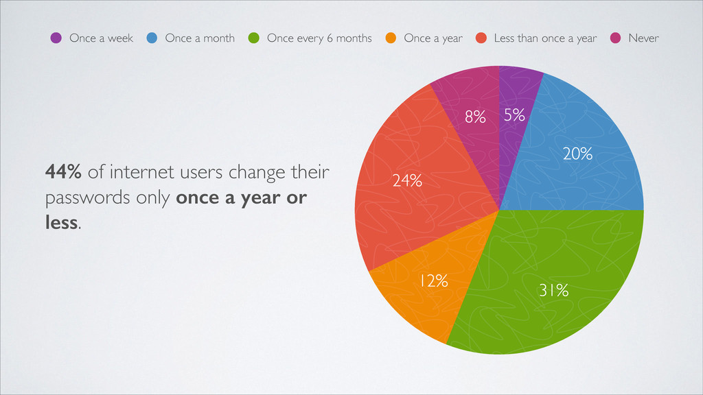 8% 24% 12% 31% 20% 5% Once a week Once a month ...