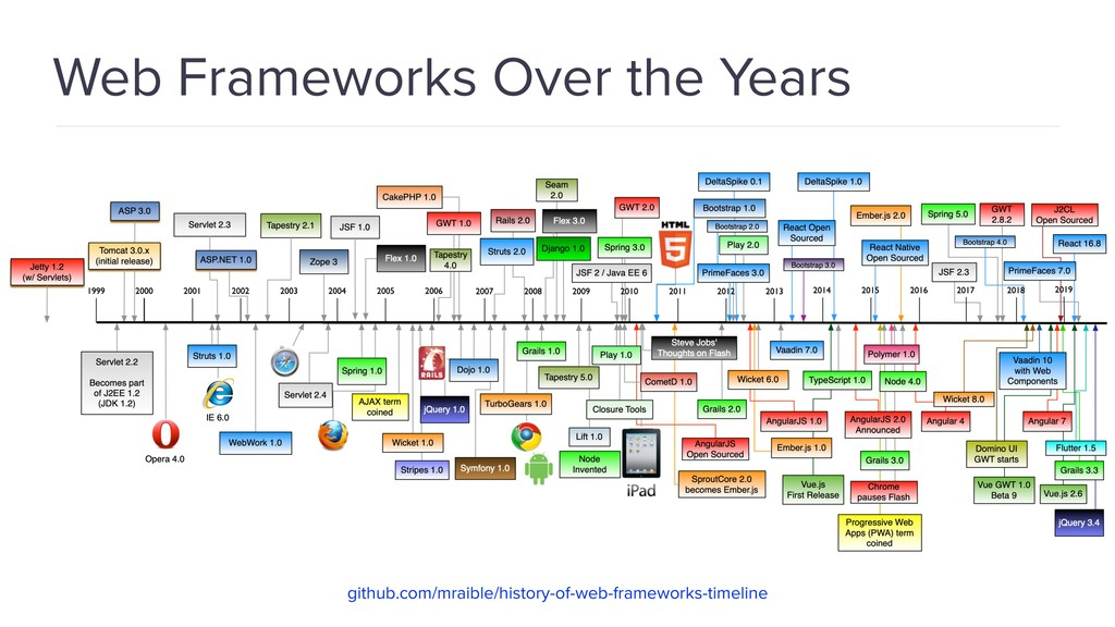 Web Frameworks Over the Years github.com/mraibl...