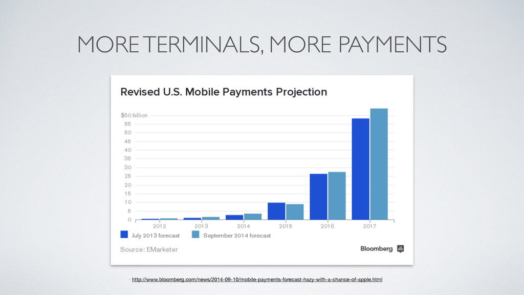 MORE TERMINALS, MORE PAYMENTS • http://www.bloo...
