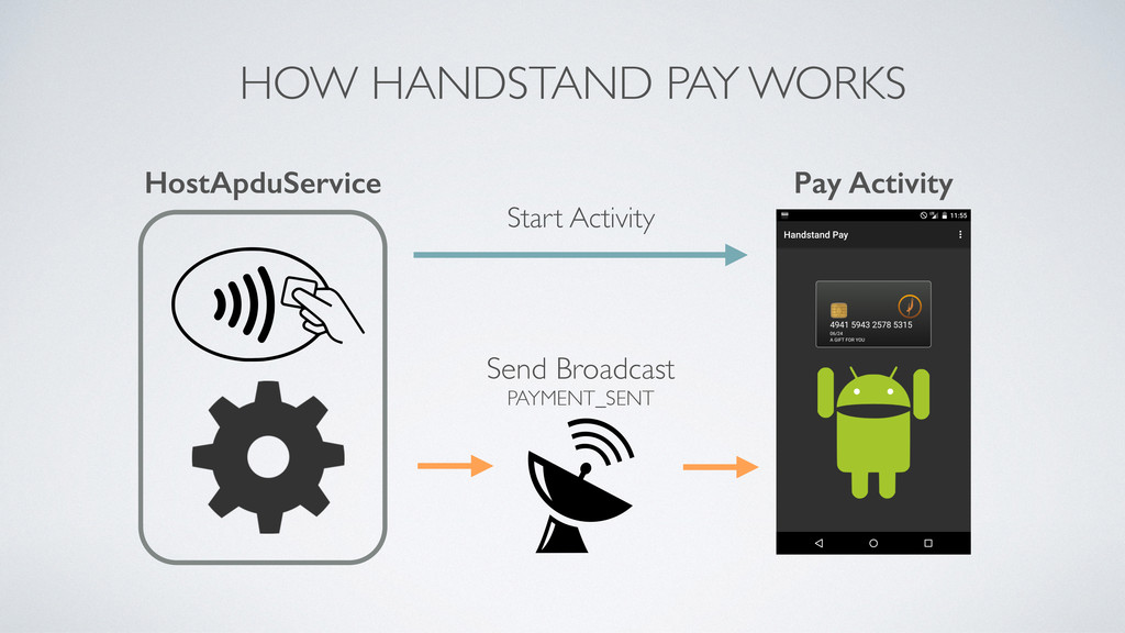 HOW HANDSTAND PAY WORKS HostApduService Pay Act...