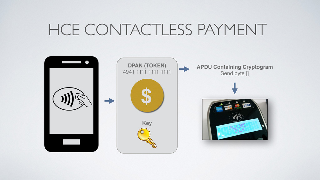 HCE CONTACTLESS PAYMENT APDU Containing Cryptog...