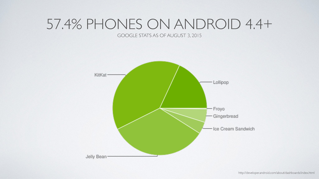 57.4% PHONES ON ANDROID 4.4+ GOOGLE STATS AS OF...