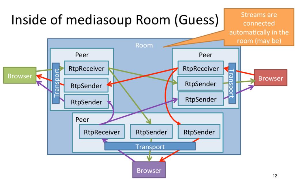 Inside of mediasoup Room (Guess) ...