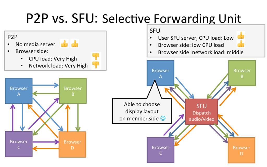 P2P vs. SFU: SelecQve Forwarding Un...