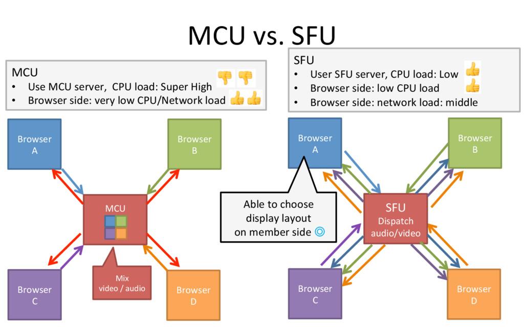 MCU vs. SFU 5 Browser  A Browser...