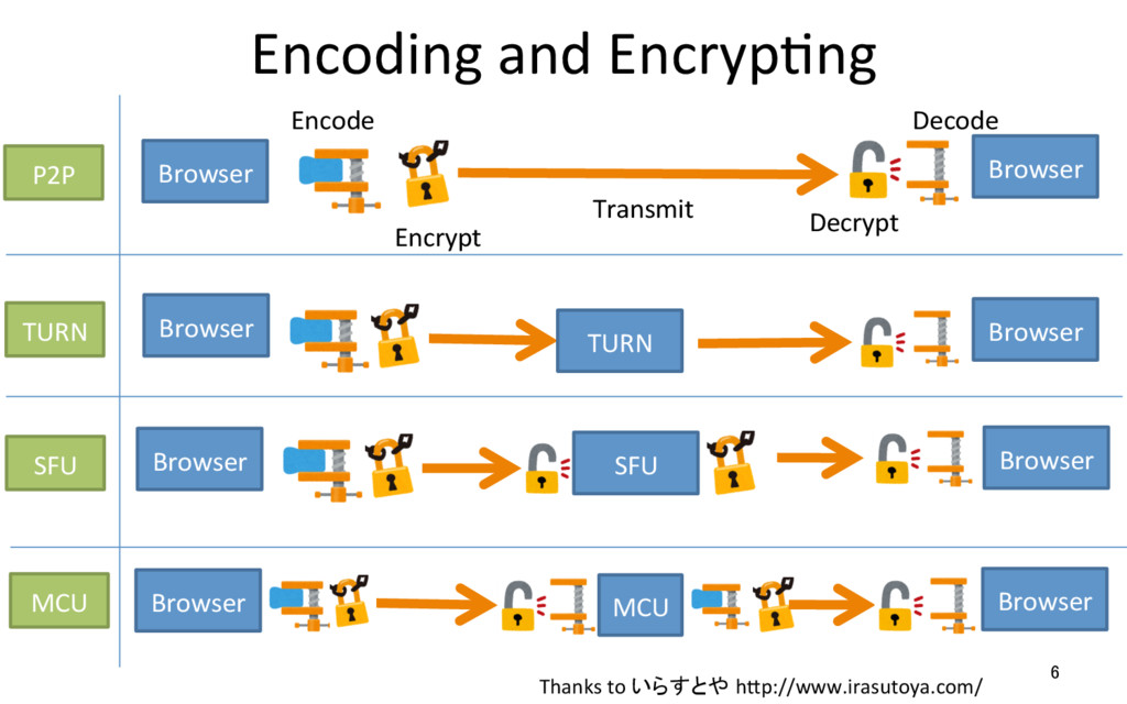 Encoding	