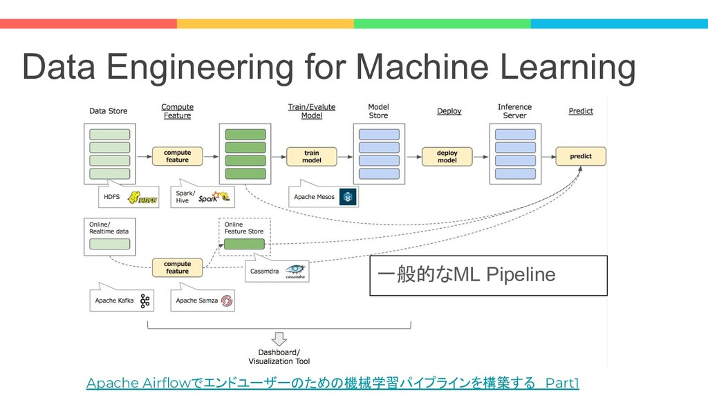 Data Engineering for Machine Learning Apache Ai...