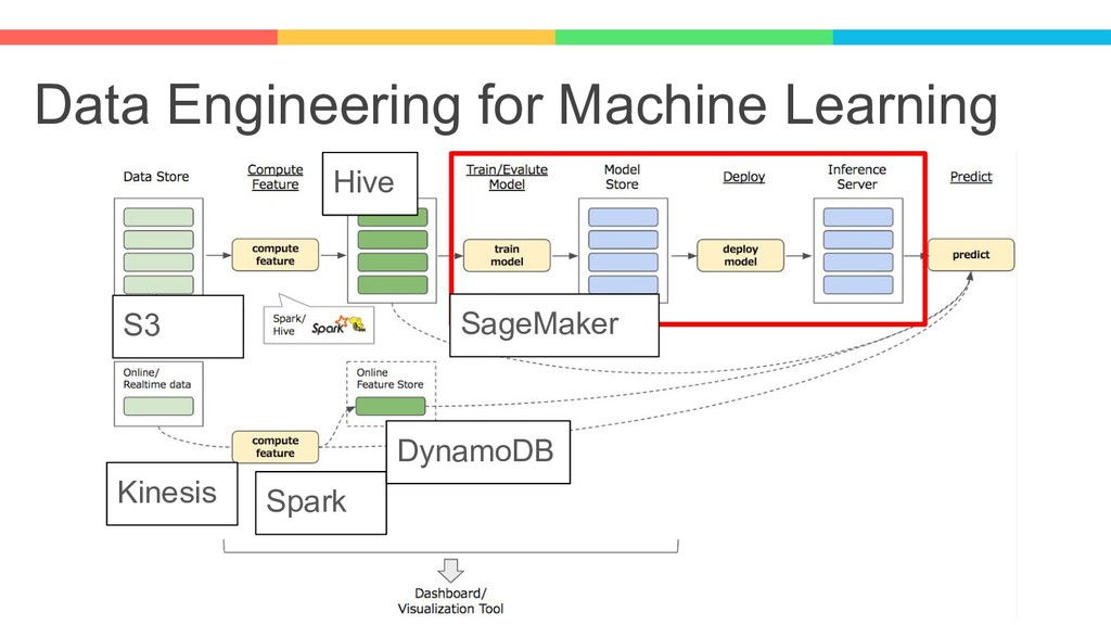 Data Engineering for Machine Learning SageMaker...