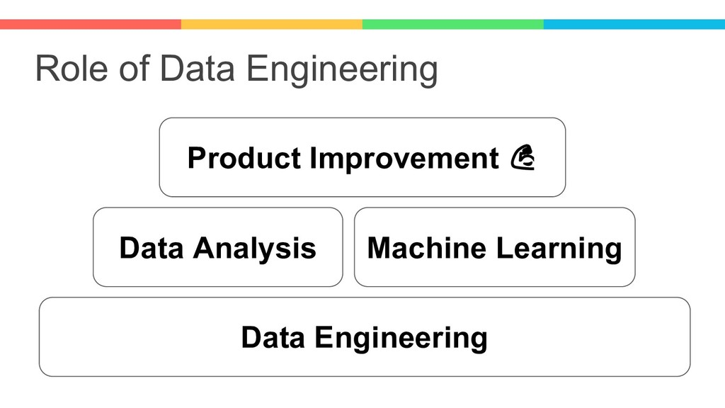 Role of Data Engineering Data Engineering Data ...