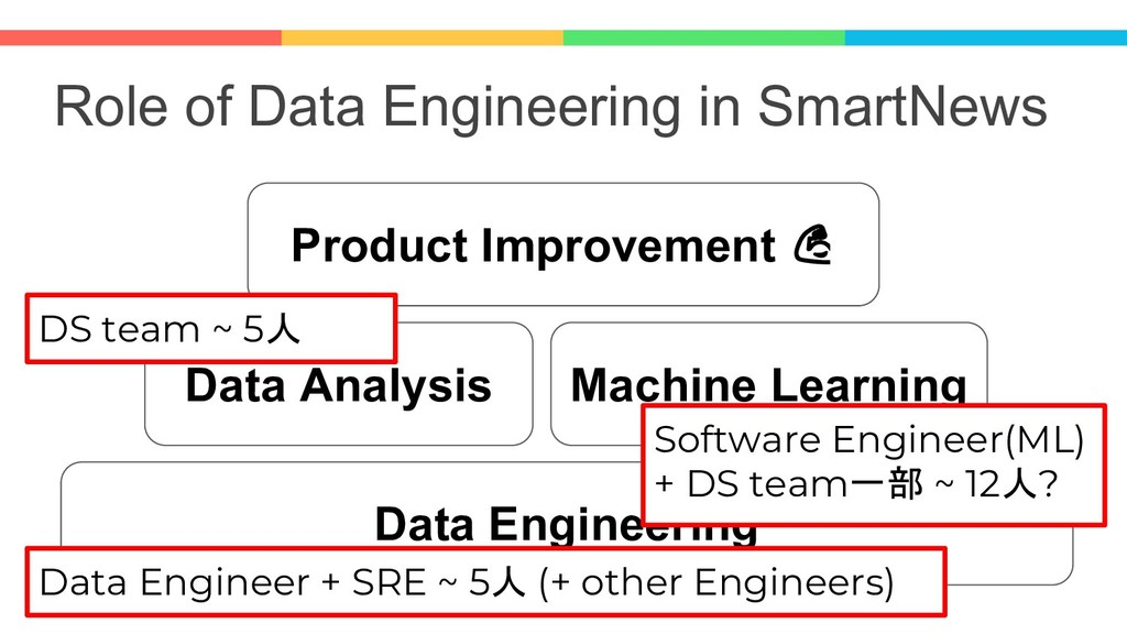 Role of Data Engineering in SmartNews Data Engi...