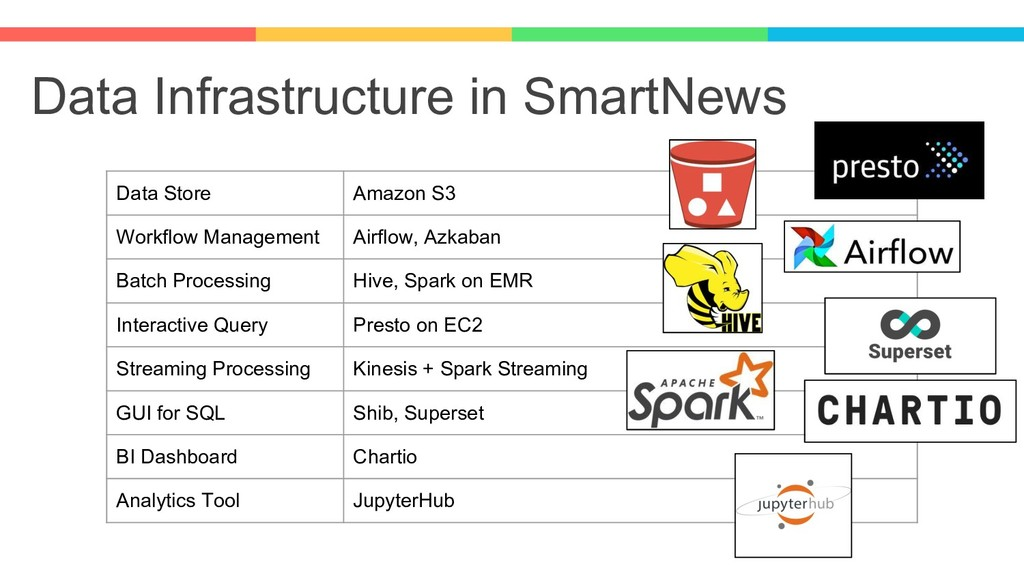 Data Infrastructure in SmartNews Data Store Ama...